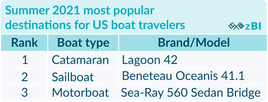 Boat travel trends US
